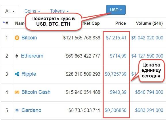 kurs kriptovalut В графе «Price»