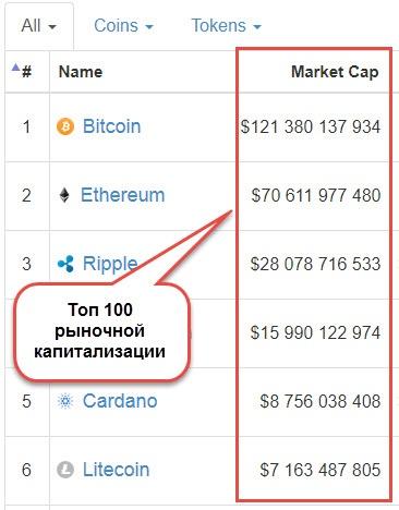 kurs kriptovalut список по капитализации