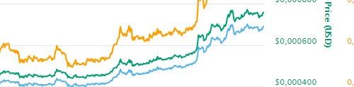 Создана была dogecoin валюта в конце 2013